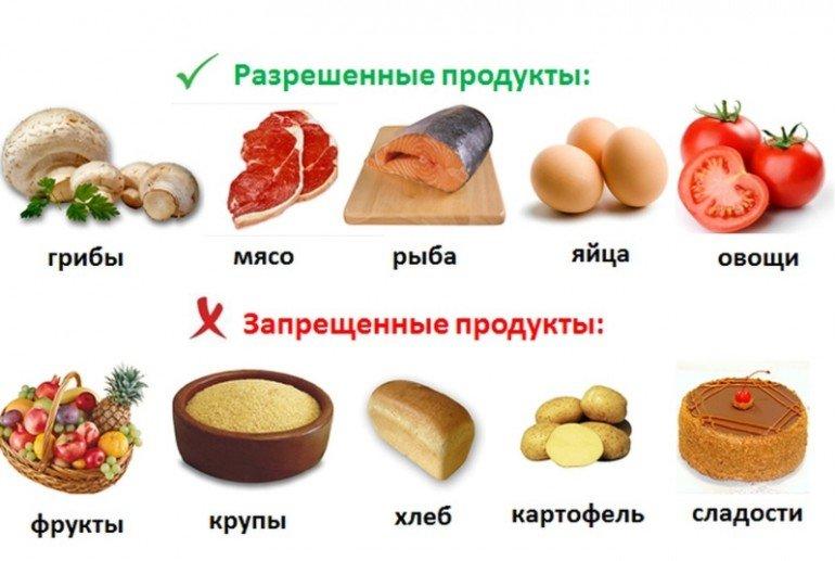 Преимущества и недостатки низкоуглеводной диеты